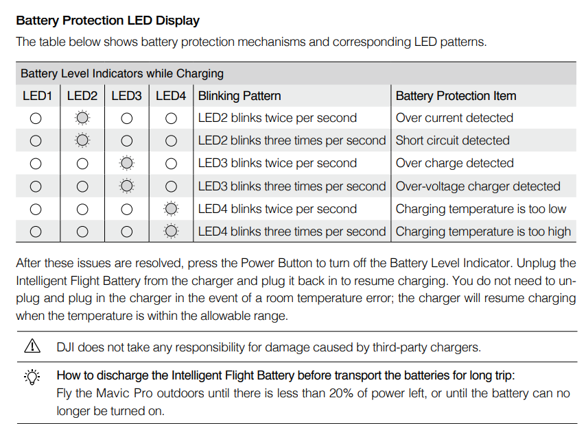 Battery led 3 blinking after charging | DJI FORUM